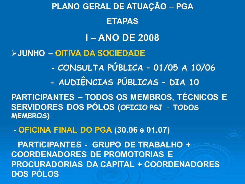 PLANO GERAL DE ATUAÇÃO – PGA ETAPAS I – ANO DE 2008 JUNHO – OITIVA DA SOCIEDADE - CONSULTA PÚBLICA – 01/05 A 10/06 - AUDIÊNCIAS PÚBLICAS – DIA 10 PARTICIPANTES – TODOS OS MEMBROS, TÉCNICOS E SERVIDORES DOS PÓLOS ( OFICIO PGJ - TODOS MEMBROS) - OFICINA FINAL DO PGA (30.06 e 01.07) PARTICIPANTES - GRUPO DE TRABALHO + COORDENADORES DE PROMOTORIAS E PROCURADORIAS DA CAPITAL + COORDENADORES DOS PÓLOS