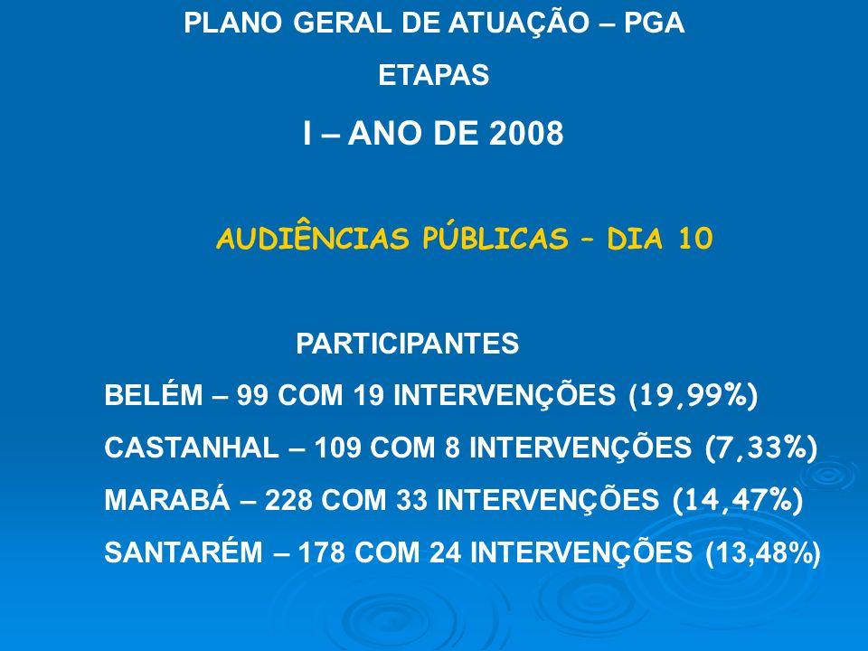 PLANO GERAL DE ATUAÇÃO – PGA ETAPAS I – ANO DE 2008 AUDIÊNCIAS PÚBLICAS – DIA 10 PARTICIPANTES BELÉM – 99 COM 19 INTERVENÇÕES ( 19,99%) CASTANHAL – 10