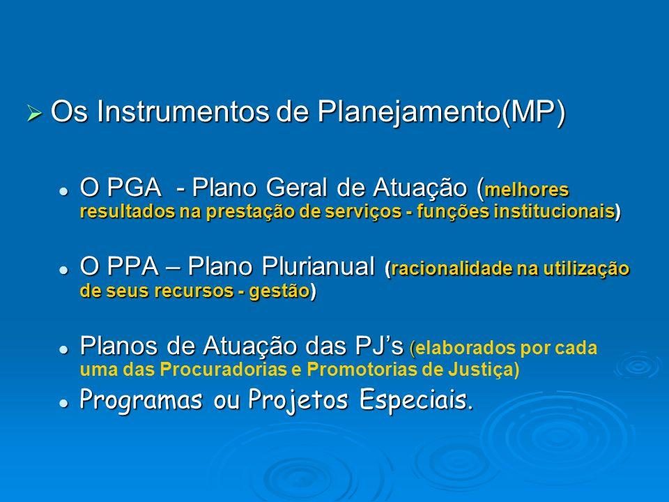 Os Instrumentos de Planejamento(MP) Os Instrumentos de Planejamento(MP) O PGA - Plano Geral de Atuação ( melhores resultados na prestação de serviços - funções institucionais) O PGA - Plano Geral de Atuação ( melhores resultados na prestação de serviços - funções institucionais) O PPA – Plano Plurianual (racionalidade na utilização de seus recursos - gestão) O PPA – Plano Plurianual (racionalidade na utilização de seus recursos - gestão) Planos de Atuação das PJs ( Planos de Atuação das PJs (elaborados por cada uma das Procuradorias e Promotorias de Justiça) Programas ou Projetos Especiais.