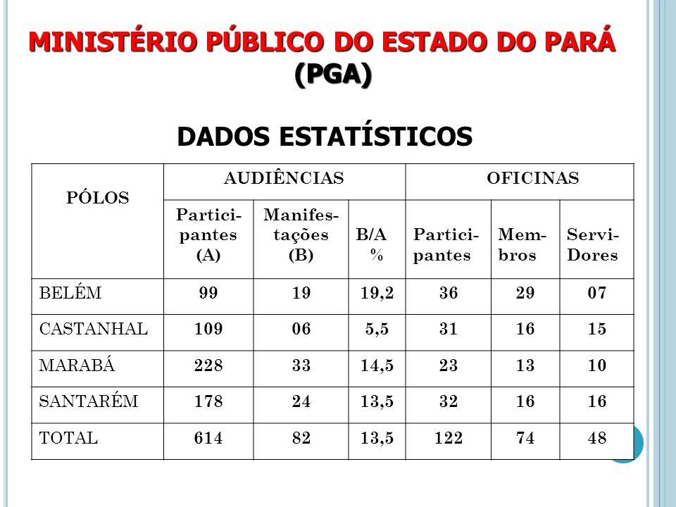PÓLOSAUDIÊNCIAOFICINA BELÉM 1º) MEIO AMBIENTE 2º) EDUCAÇÃO 3º) DIREITOS FUNDAM.