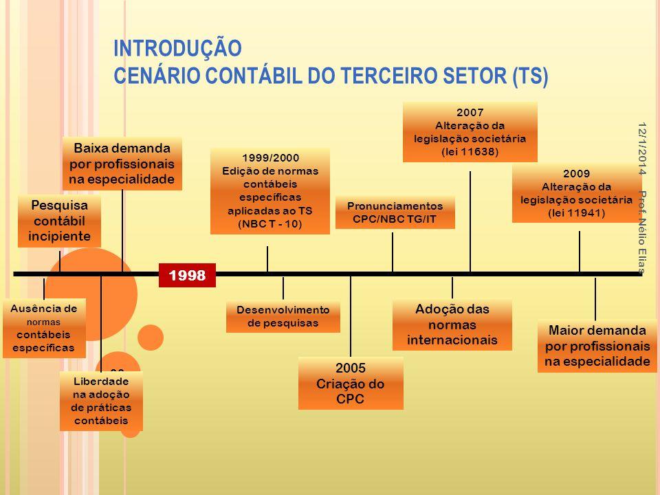 INTRODUÇÃO CENÁRIO CONTÁBIL DO TERCEIRO SETOR (TS) 39 Ausência de normas contábeis específicas Pesquisa contábil incipiente Liberdade na adoção de prá