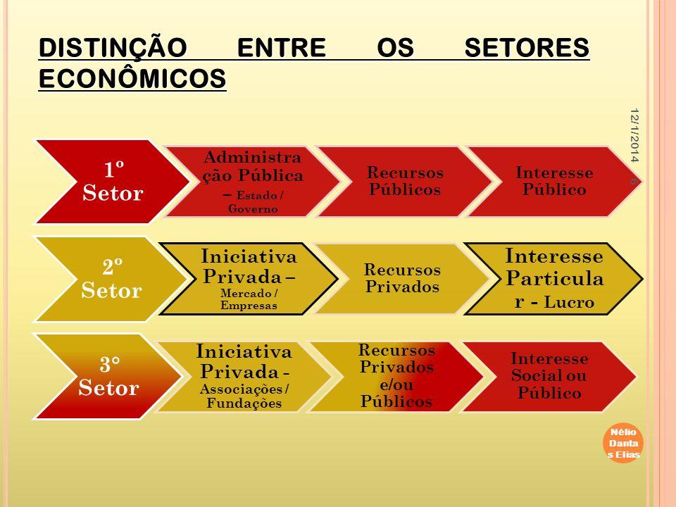 7 1-Percepção de terceiros sobre o terceiro setor.