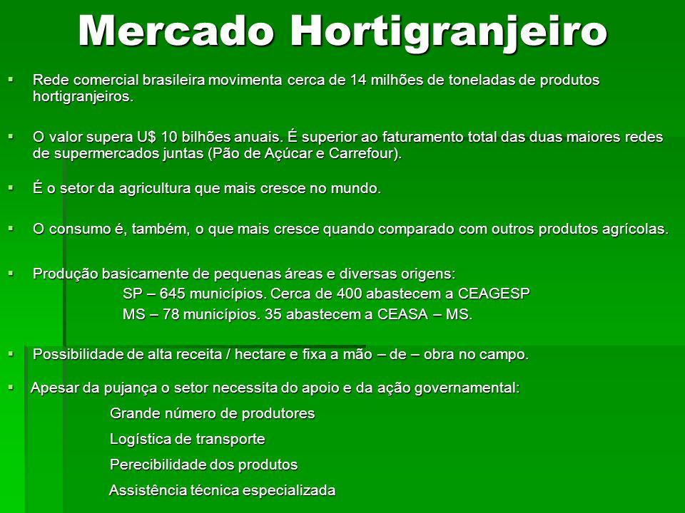 Mercado Hortigranjeiro Produção basicamente de pequenas áreas e diversas origens: Produção basicamente de pequenas áreas e diversas origens: SP – 645
