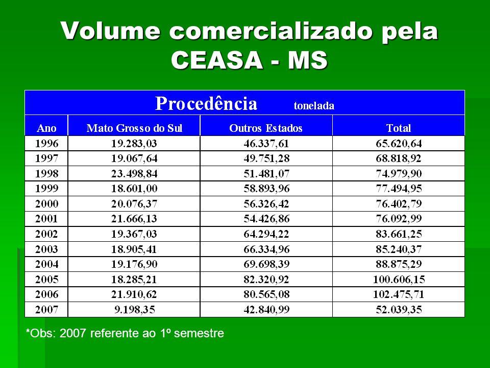 Volume comercializado pela CEASA - MS *Obs: 2007 referente ao 1º semestre