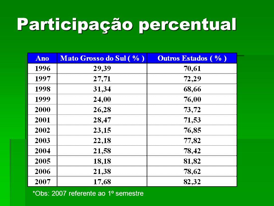 Participação percentual *Obs: 2007 referente ao 1º semestre
