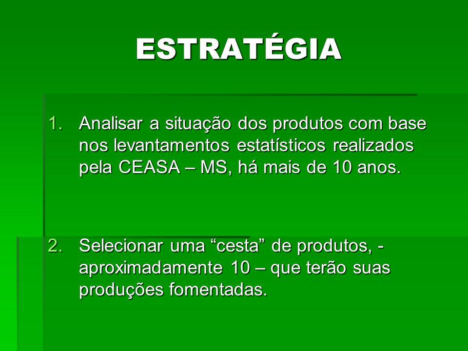 ESTRATÉGIA 1.Analisar a situação dos produtos com base nos levantamentos estatísticos realizados pela CEASA – MS, há mais de 10 anos. 2.Selecionar uma