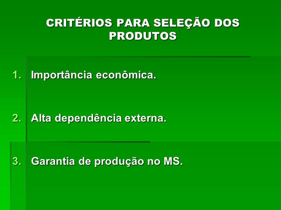 CRITÉRIOS PARA SELEÇÃO DOS PRODUTOS 1.Importância econômica. 2.Alta dependência externa. 3.Garantia de produção no MS.