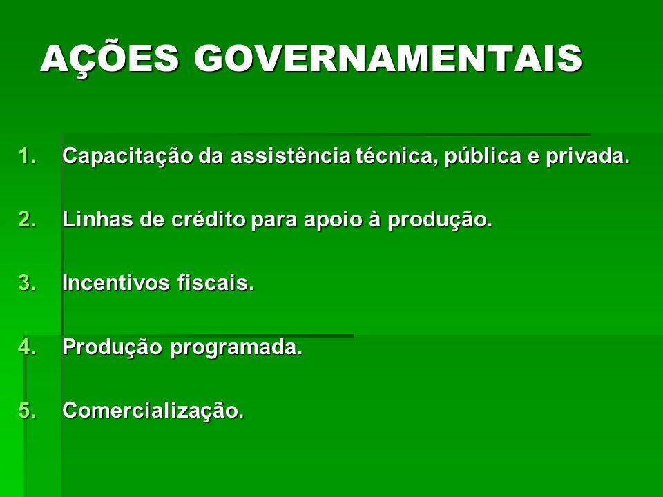 AÇÕES GOVERNAMENTAIS 1.Capacitação da assistência técnica, pública e privada. 2.Linhas de crédito para apoio à produção. 3.Incentivos fiscais. 4.Produ