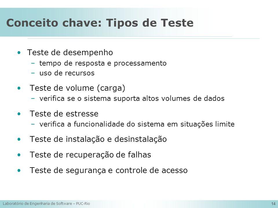 Laboratório de Engenharia de Software – PUC-Rio 14 Conceito chave: Tipos de Teste Teste de desempenho –tempo de resposta e processamento –uso de recur