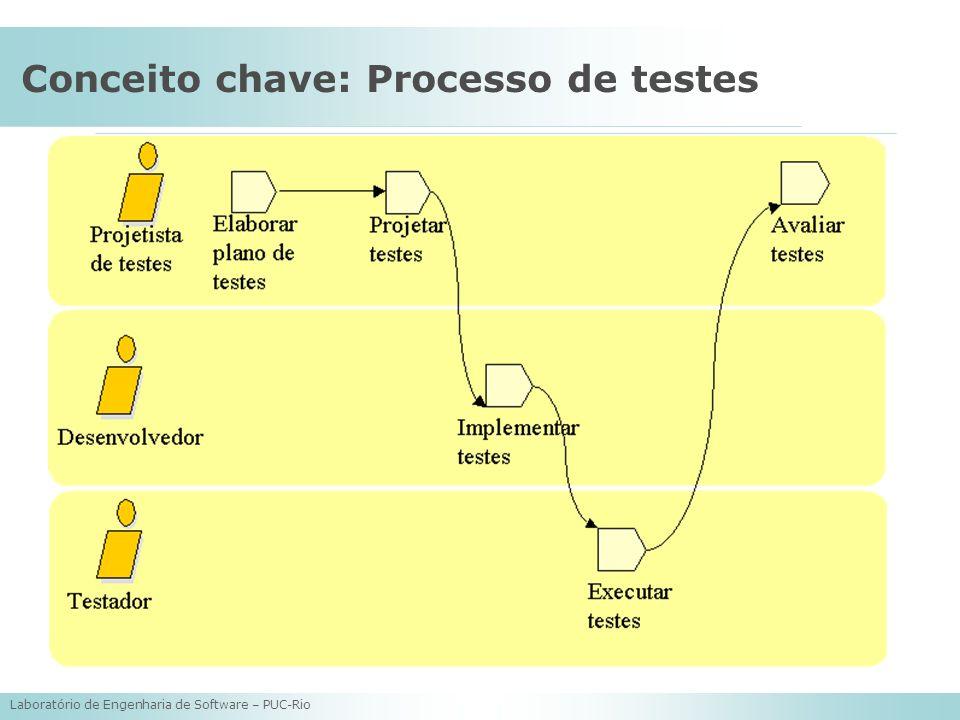 Laboratório de Engenharia de Software – PUC-Rio Conceito chave: Processo de testes
