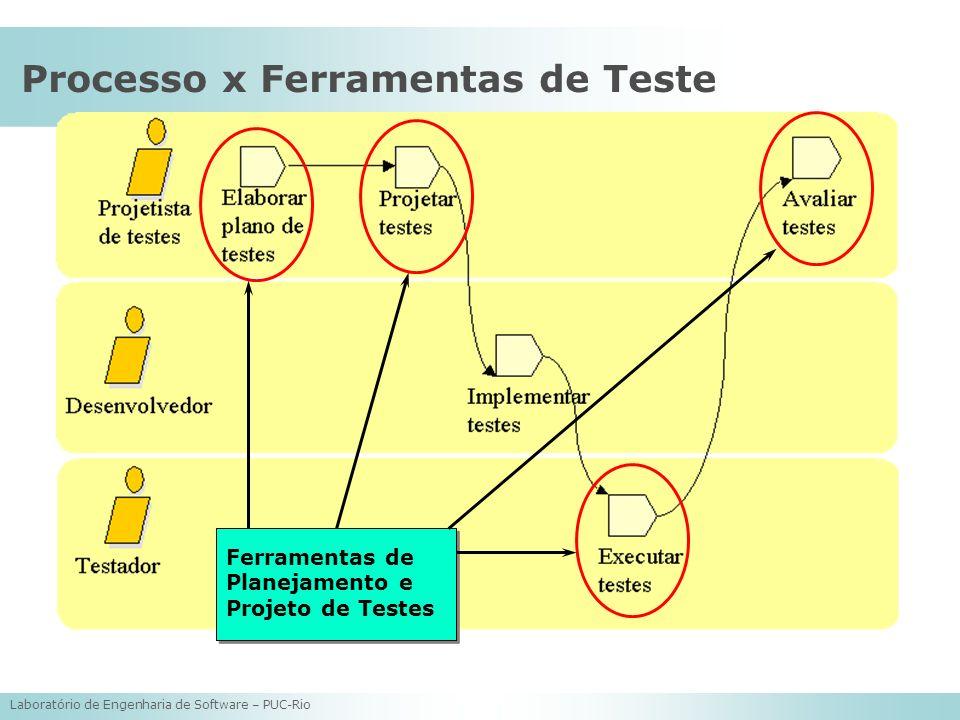 Laboratório de Engenharia de Software – PUC-Rio Processo x Ferramentas de Teste Ferramentas de Planejamento e Projeto de Testes