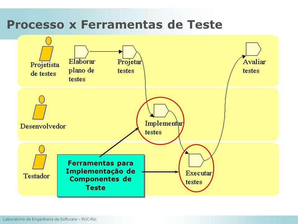 Laboratório de Engenharia de Software – PUC-Rio Processo x Ferramentas de Teste Ferramentas para Implementação de Componentes de Teste