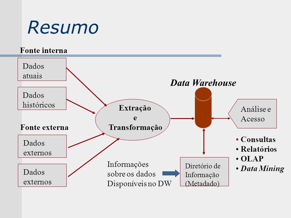 Resumo Dados atuais Dados históricos Fonte interna Dados externos Dados externos Fonte externa Extração e Transformação Diretório de Informação (Metad