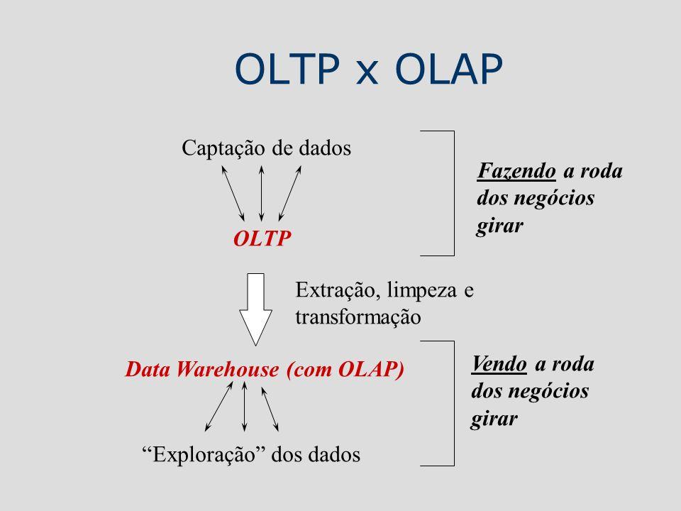 OLTP x OLAP OLTP Data Warehouse (com OLAP) Captação de dados Exploração dos dados Fazendo a roda dos negócios girar Vendo a roda dos negócios girar Ex