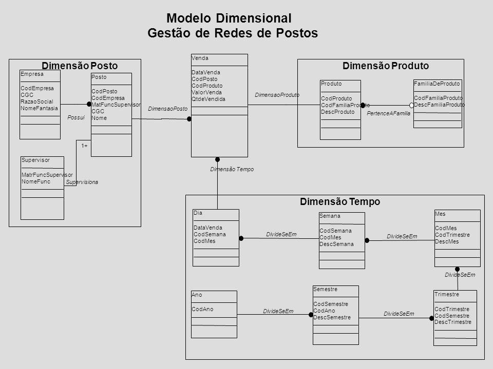 Dimensão Tempo Dimensão PostoDimensão Produto Venda DataVenda CodPosto CodProduto ValorVenda QtdeVendida Posto CodPosto CodEmpresa MatFuncSupervisor C
