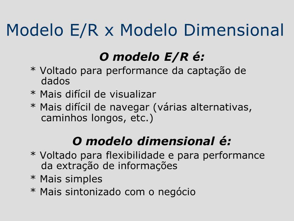 Modelo E/R x Modelo Dimensional O modelo E/R é: * Voltado para performance da captação de dados * Mais difícil de visualizar * Mais difícil de navegar
