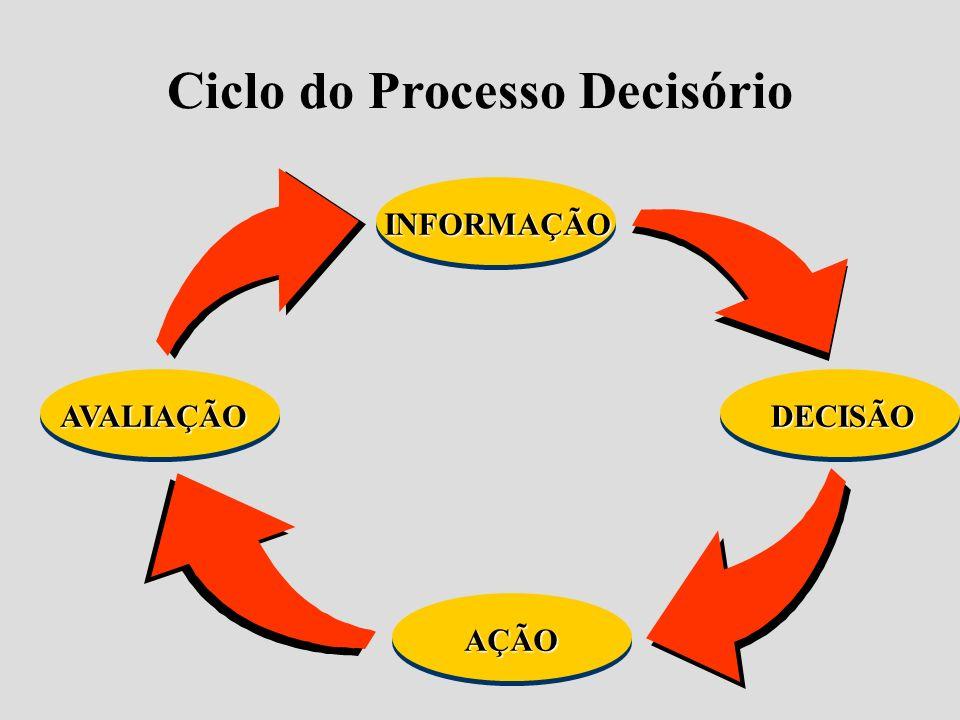 Ciclo do Processo Decisório INFORMAÇÃO DECISÃO AÇÃO AVALIAÇÃO