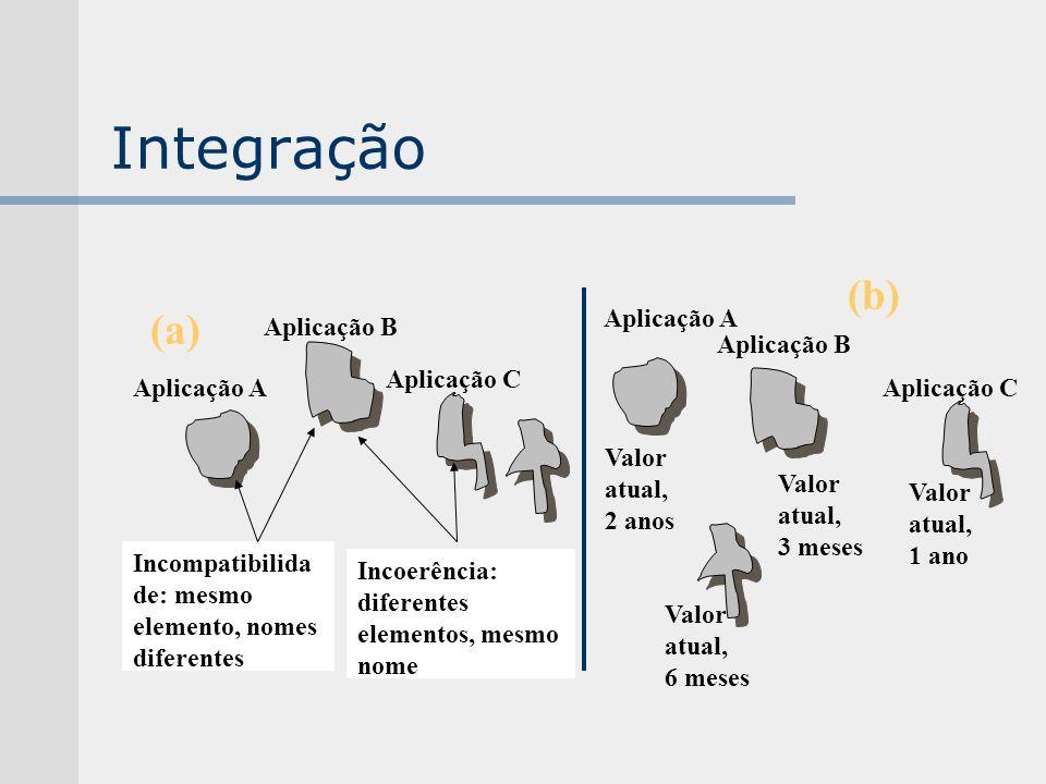 Integração Incompatibilida de: mesmo elemento, nomes diferentes Incoerência: diferentes elementos, mesmo nome Aplicação A Aplicação B Aplicação C (a)