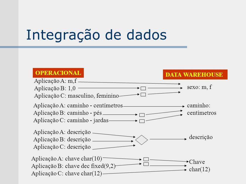 Integração de dados OPERACIONAL DATA WAREHOUSE Aplicação A: m,f Aplicação B: 1,0 Aplicação C: masculino, feminino Aplicação A: caminho - centímetros A