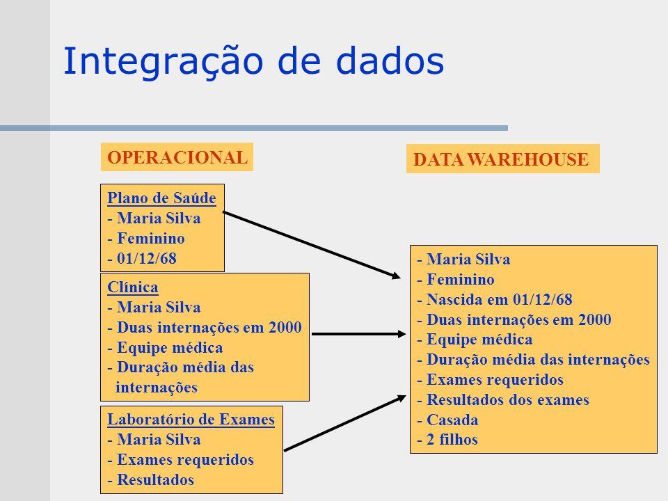 Integração de dados DATA WAREHOUSE - Maria Silva - Feminino - Nascida em 01/12/68 - Duas internações em 2000 - Equipe médica - Duração média das inter