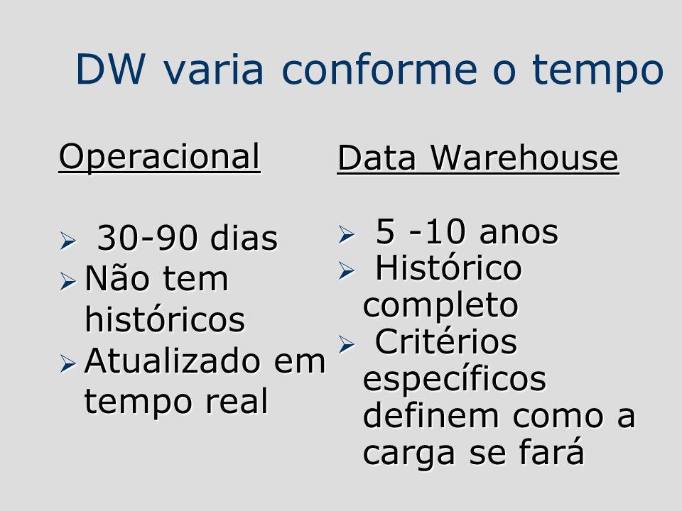 DW varia conforme o tempo Operacional 30-90 dias 30-90 dias Não tem históricos Não tem históricos Atualizado em tempo real Atualizado em tempo real Da