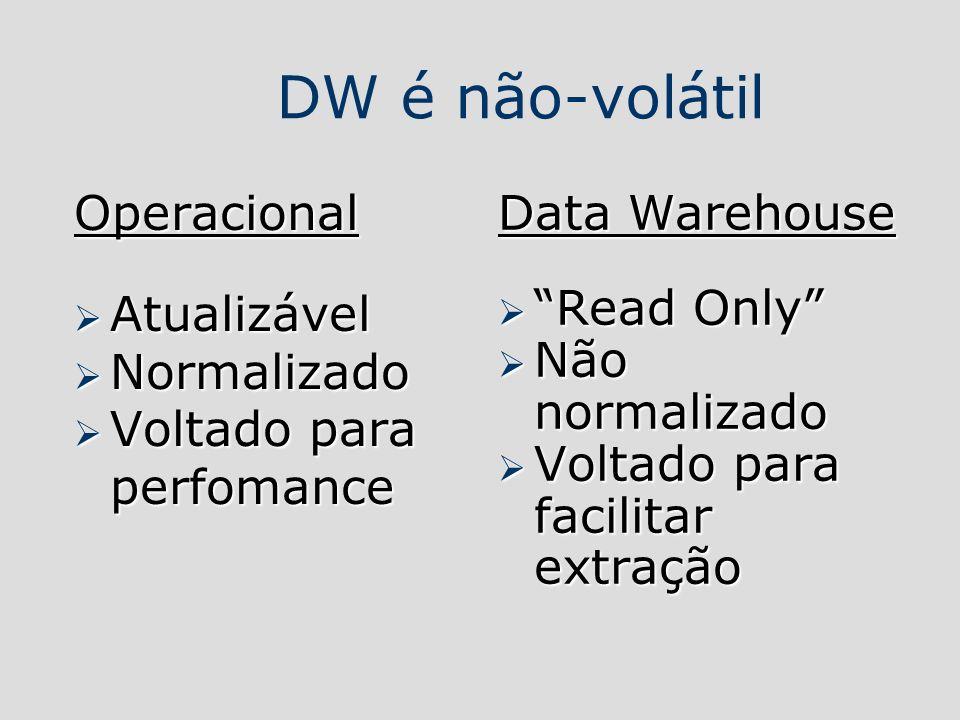 DW é não-volátil Operacional Atualizável Atualizável Normalizado Normalizado Voltado para perfomance Voltado para perfomance Data Warehouse Read Only