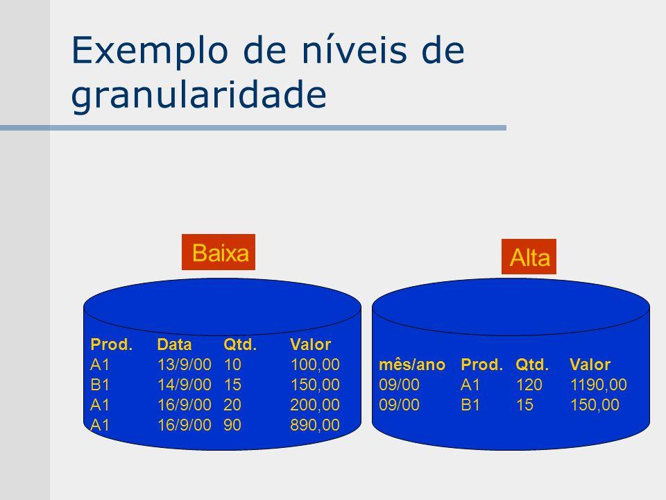 Exemplo de níveis de granularidade Prod.DataQtd.Valor A113/9/0010100,00 B114/9/0015150,00 A116/9/0020200,00 A116/9/0090890,00 mês/ano Prod.Qtd.Valor 0