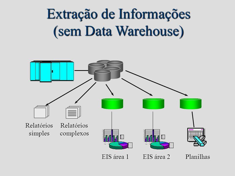 Extração de Informações (sem Data Warehouse) RelatóriossimplesRelatórioscomplexos Planilhas EIS área 1 EIS área 2