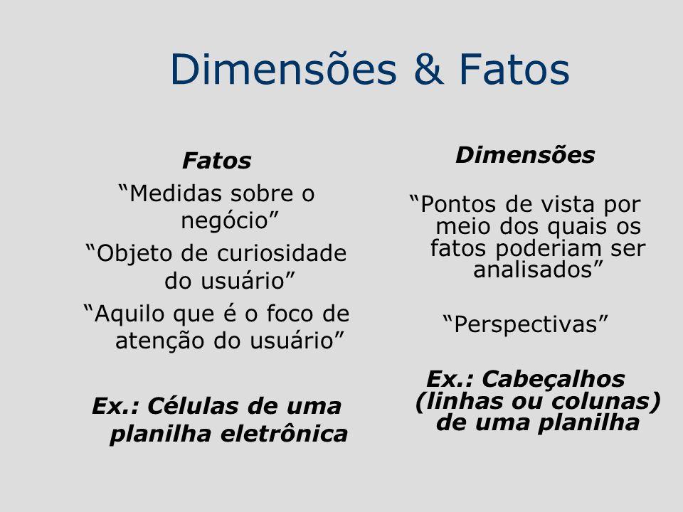 Dimensões & Fatos Fatos Medidas sobre o negócio Objeto de curiosidade do usuário Aquilo que é o foco de atenção do usuário Ex.: Células de uma planilh