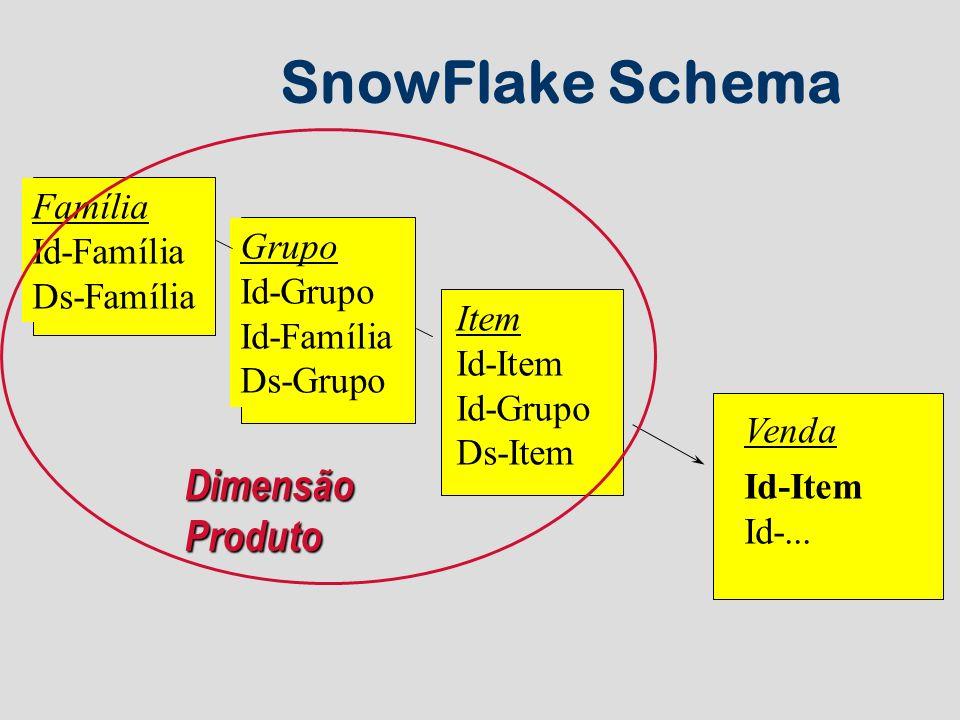 SnowFlake Schema Família Id-Família Ds-Família Grupo Id-Grupo Id-Família Ds-Grupo Item Id-Item Id-Grupo Ds-Item Venda Id-Item Id-... DimensãoProduto