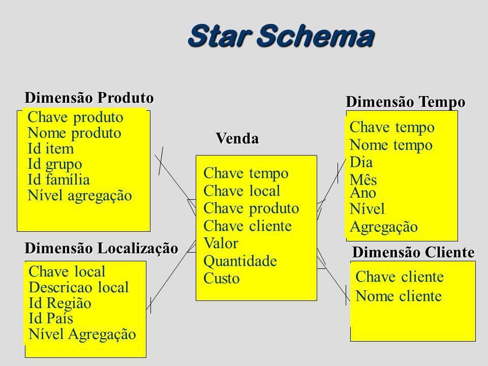 Star Schema Chave produto Nome produto Id item Id grupo Id família Nível agregação Dimensão Produto Venda Chave tempo Chave local Chave produto Chave