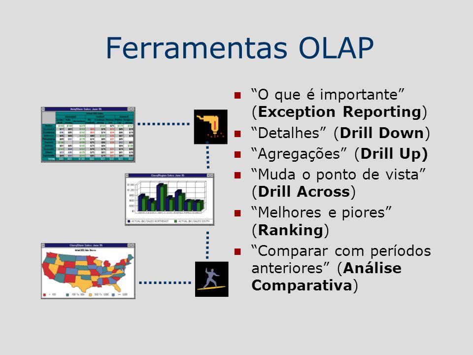 Ferramentas OLAP O que é importante (Exception Reporting) Detalhes (Drill Down) Agregações (Drill Up) Muda o ponto de vista (Drill Across) Melhores e