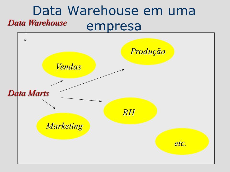 Data Warehouse em uma empresa Vendas Produção Marketing RH etc. Data Warehouse Data Marts