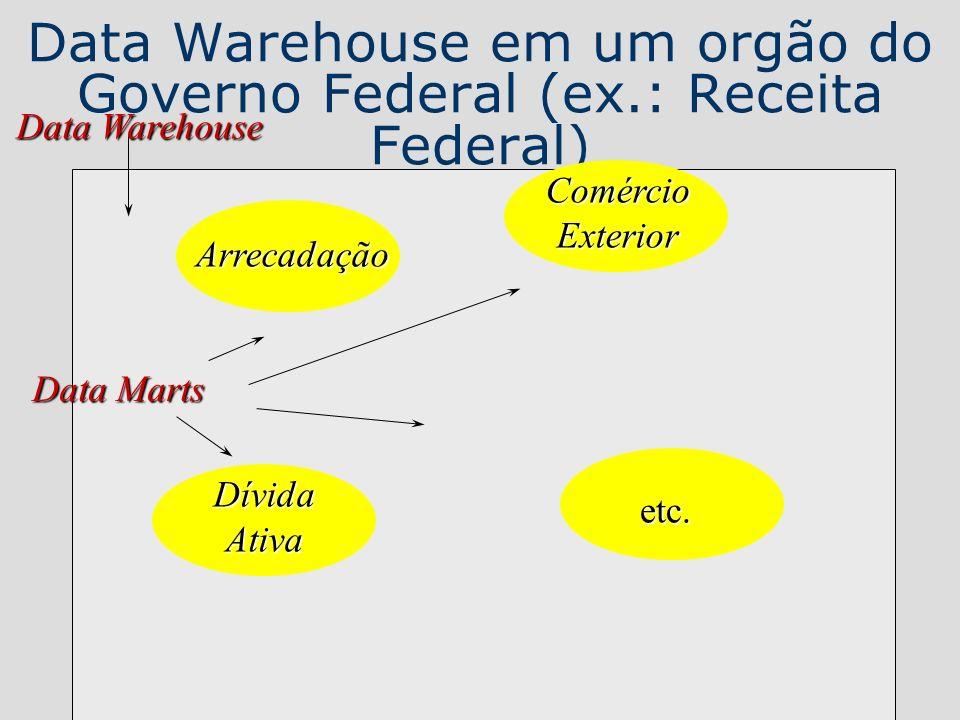 Data Warehouse em um orgão do Governo Federal (ex.: Receita Federal) Arrecadação ComércioExterior DívidaAtiva etc. Data Warehouse Data Marts