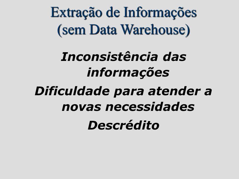 Inconsistência das informações Dificuldade para atender a novas necessidades Descrédito Extração de Informações (sem Data Warehouse)