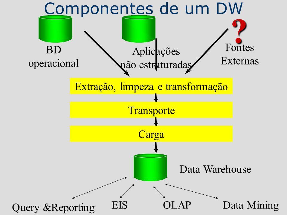 BD operacional Data Warehouse Aplicações não estruturadas ? Fontes Externas Extração, limpeza e transformação TransporteCarga Query &Reporting OLAP EI