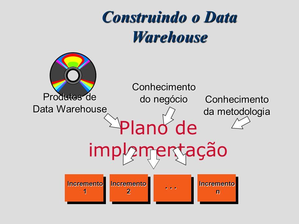 Conhecimento da metodologia Conhecimento do negócio Produtos de Data Warehouse Plano de implementação Incremento1Incremento2Incrementon... Construindo