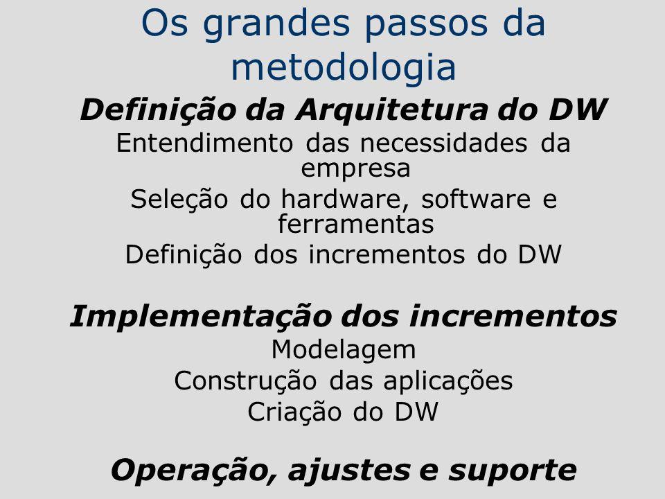 Os grandes passos da metodologia Definição da Arquitetura do DW Entendimento das necessidades da empresa Seleção do hardware, software e ferramentas D
