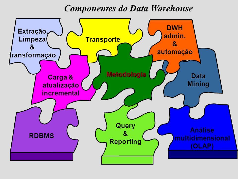 Análise multidimensional (OLAP) Query & Reporting Data Mining RDBMS Extração, Limpeza & transformação Transporte Carga & atualização incremental DWH a