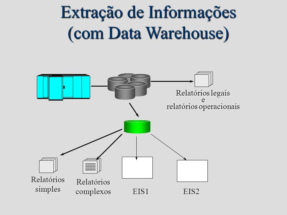 Extração de Informações (com Data Warehouse) Relatóriossimples Relatórioscomplexos Relatórios legais e relatórios operacionais EIS1 EIS2