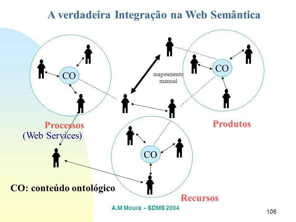 A.M Moura - SDMS 2004 106 Processos Produtos Recursos A verdadeira Integração na Web Semântica CO mapeamento manual CO: conteúdo ontológico (Web Servi