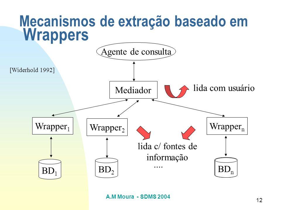 A.M Moura - SDMS 2004 12 Mecanismos de extração baseado em Wrappers Agente de consulta Mediador Wrapper 1 Wrapper 2 Wrapper n BD 2 BD 1 BD n.... lida