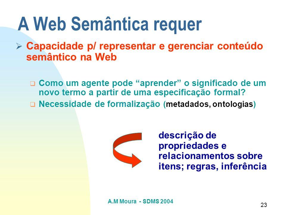 A.M Moura - SDMS 2004 23 A Web Semântica requer Capacidade p/ representar e gerenciar conteúdo semântico na Web Como um agente pode aprender o signifi
