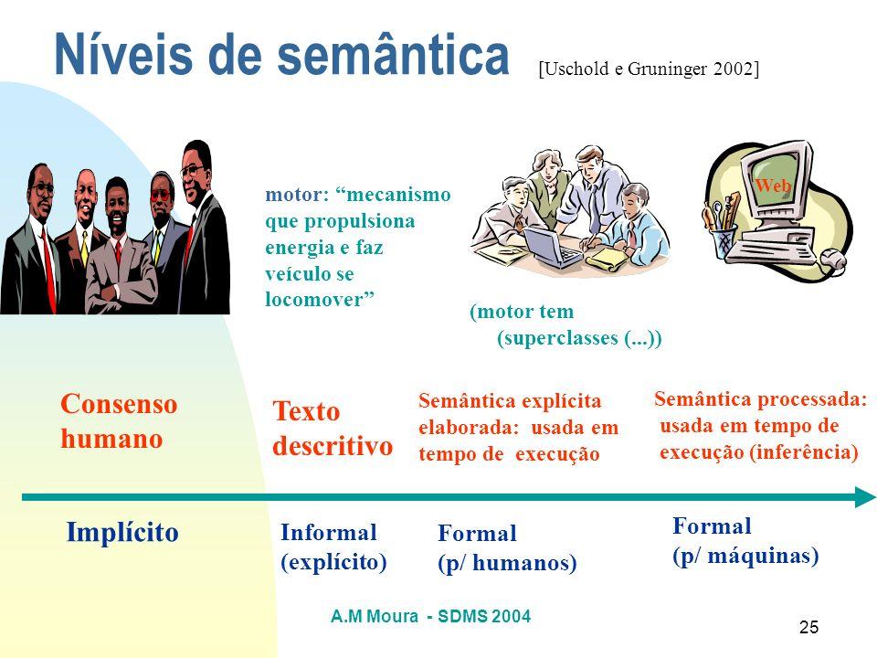 A.M Moura - SDMS 2004 25 Níveis de semântica Consenso humano Implícito motor: mecanismo que propulsiona energia e faz veículo se locomover Texto descr