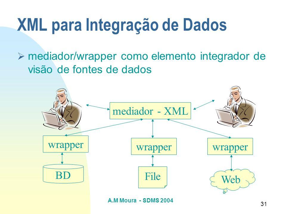 A.M Moura - SDMS 2004 31 XML para Integração de Dados mediador/wrapper como elemento integrador de visão de fontes de dados BD wrapper mediador - XML