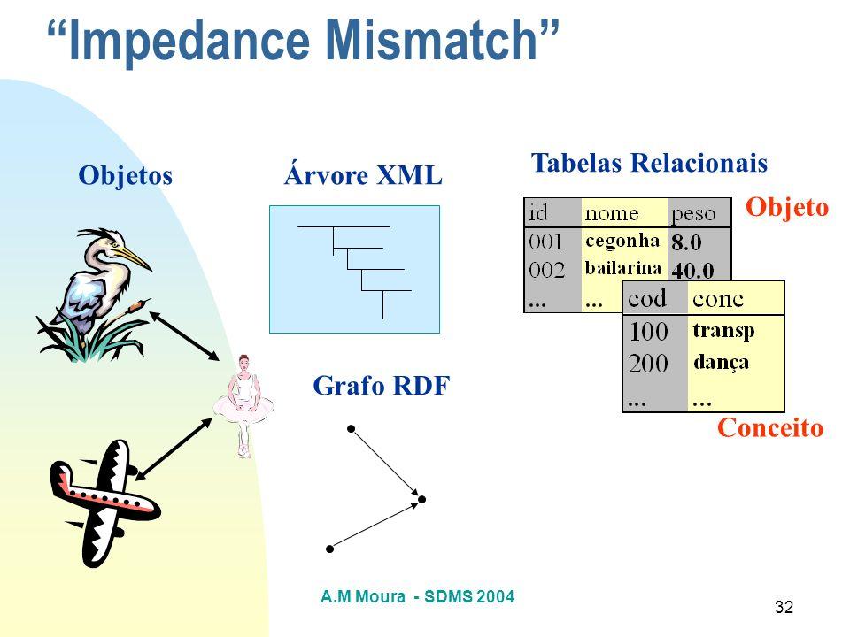 A.M Moura - SDMS 2004 32 Impedance Mismatch Objetos Conceito Objeto Tabelas Relacionais Árvore XML Grafo RDF