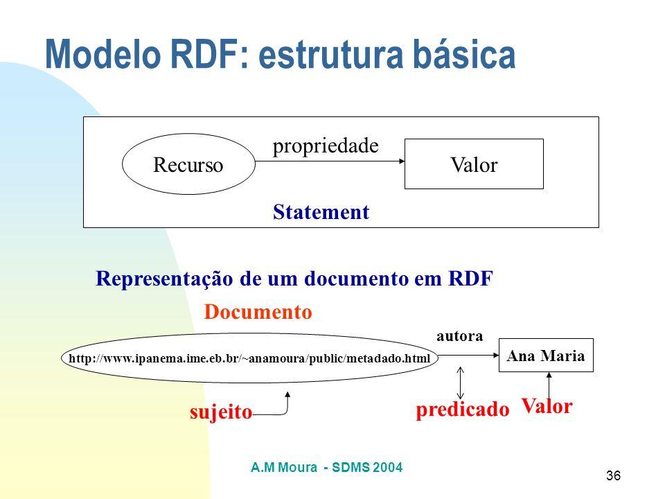 A.M Moura - SDMS 2004 36 Modelo RDF: estrutura básica Recurso Valor propriedade http://www.ipanema.ime.eb.br/~anamoura/public/metadado.html Ana Maria