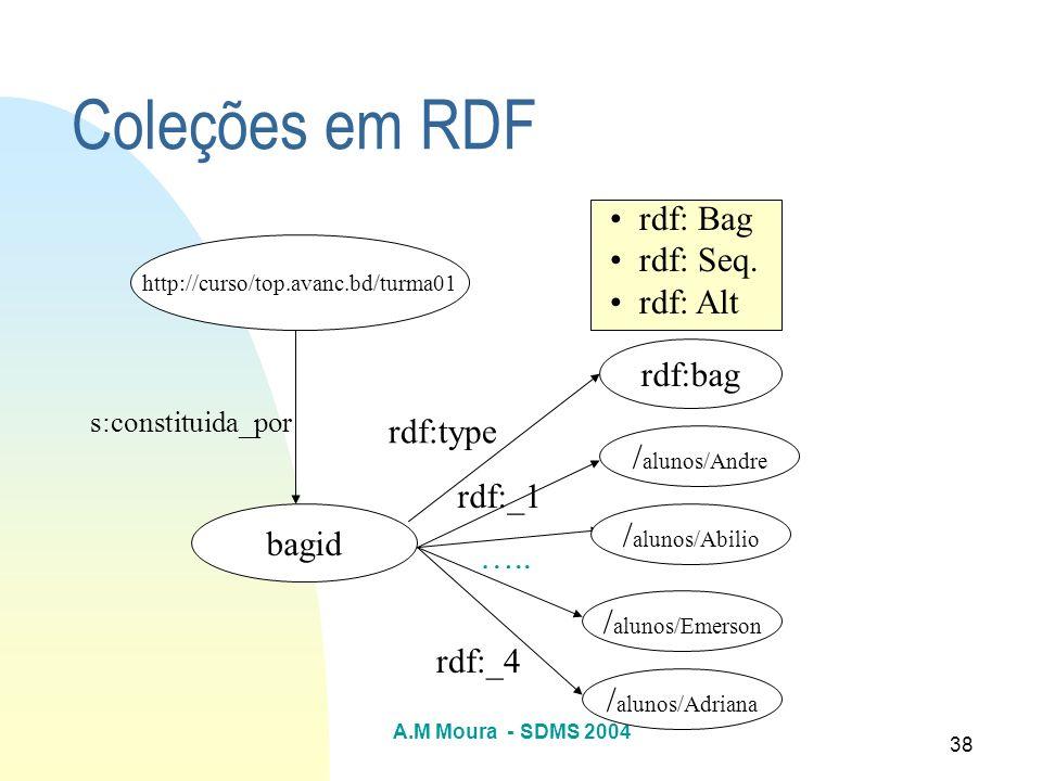 A.M Moura - SDMS 2004 38 Coleções em RDF http://curso/top.avanc.bd/turma01 bagid rdf:bag / alunos/Andre / alunos/Abilio / alunos/Emerson / alunos/Adri