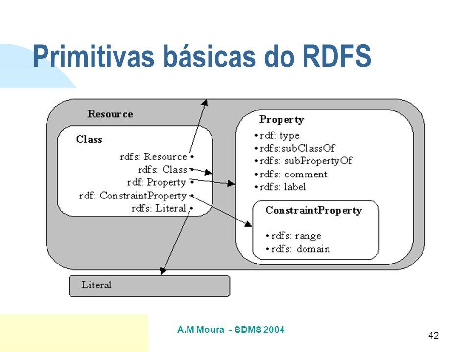 A.M Moura - SDMS 2004 42 Primitivas básicas do RDFS