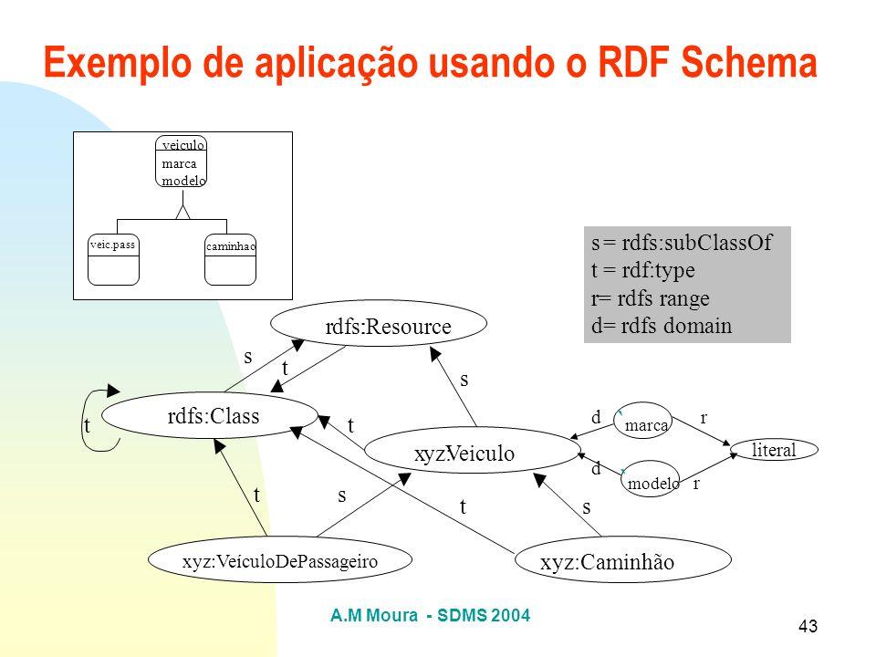 A.M Moura - SDMS 2004 43 Exemplo de aplicação usando o RDF Schema rdfs::Resource rdfs:Class xyz:Veiculo s = rdfs:subClassOf t = rdf:type r= rdfs range